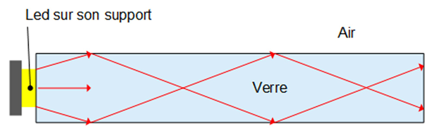 Schéma de principe du vitrage ou verre lumineux