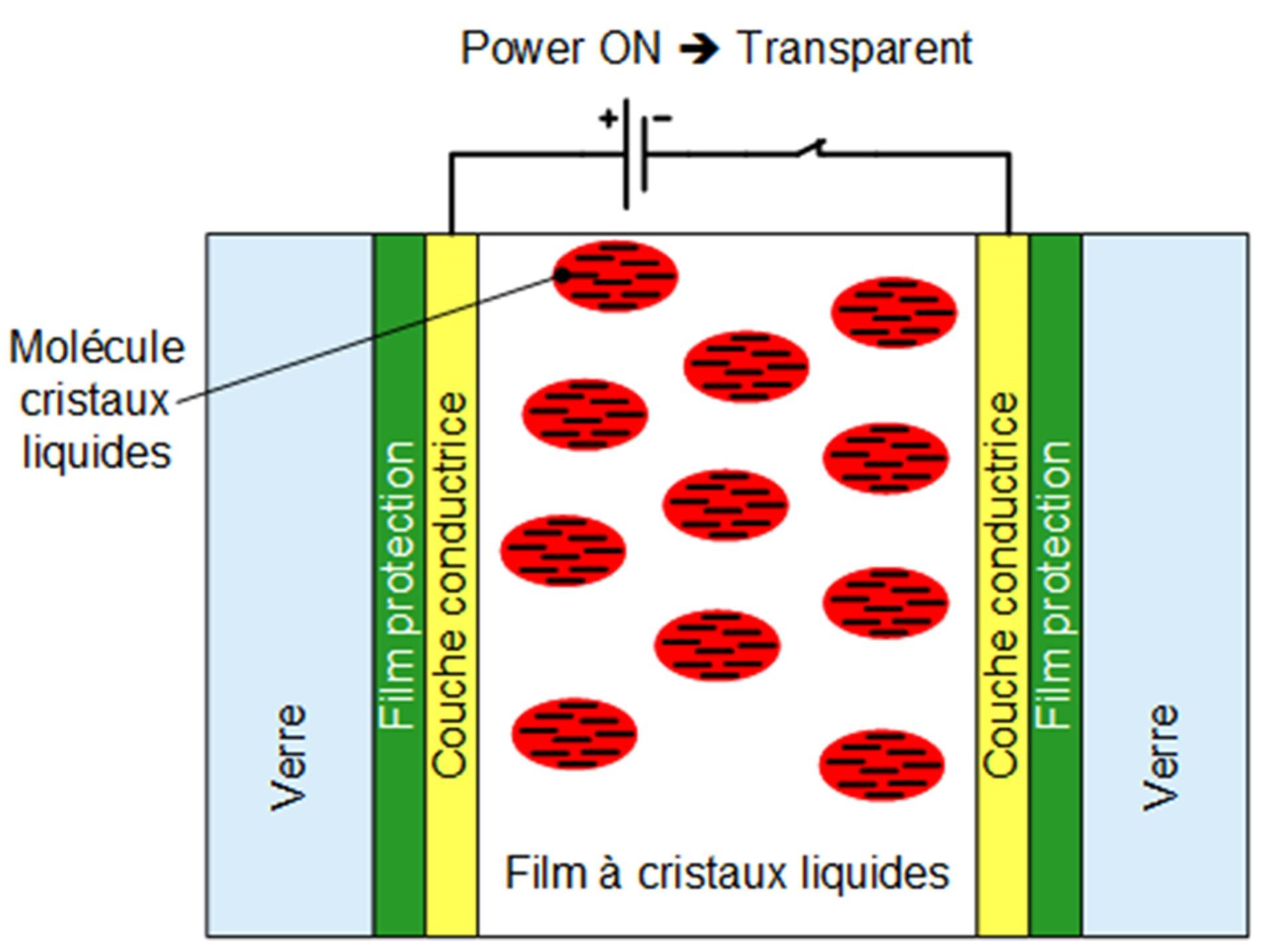 Schéma de principe du vitrage ou verre opacifiant, il est transparent quand il est alimenté.