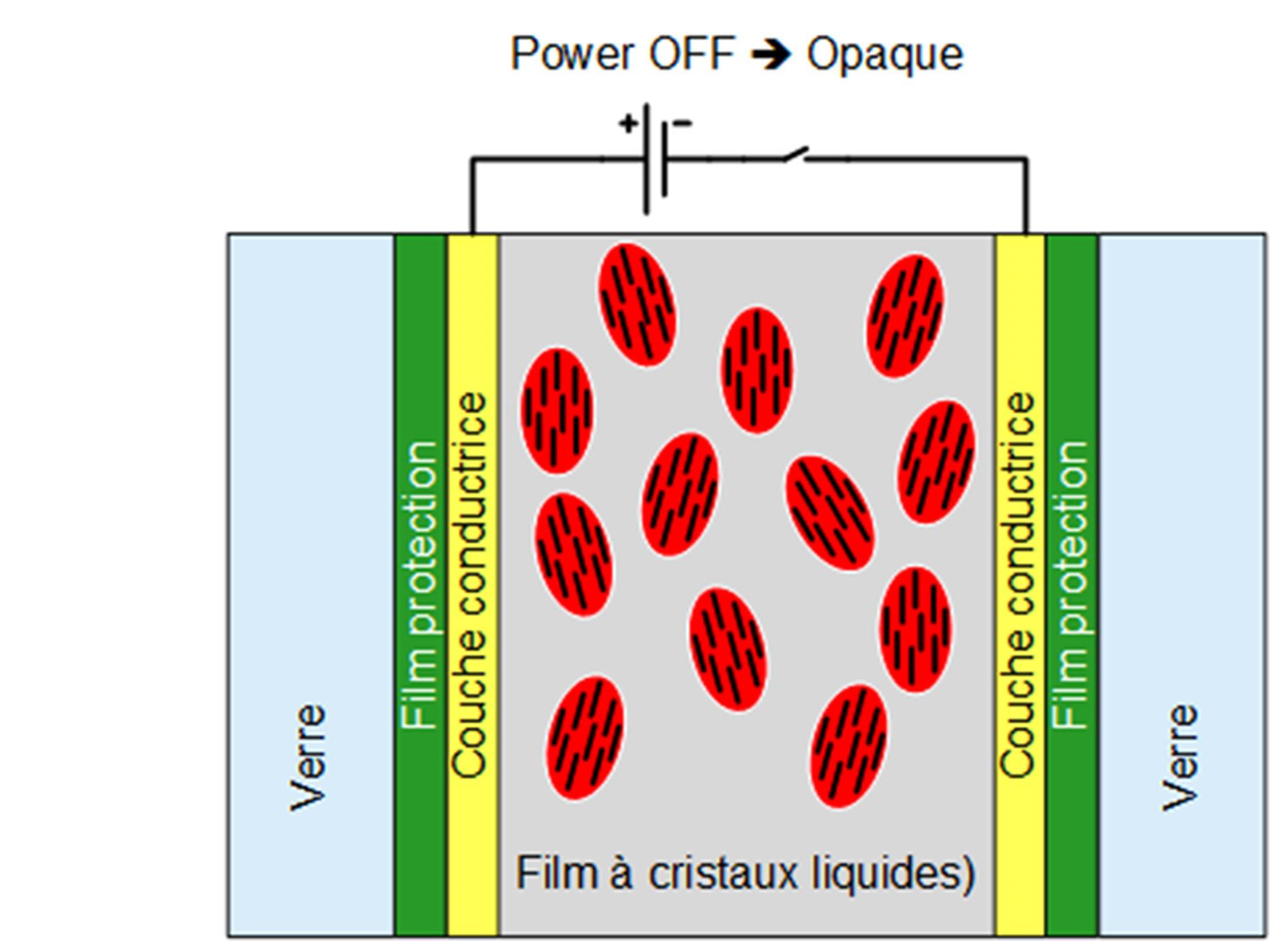 Schéma de principe du vitrage ou verre opacifiant, il est opaque lorsqu'il n'est pas alimenté.