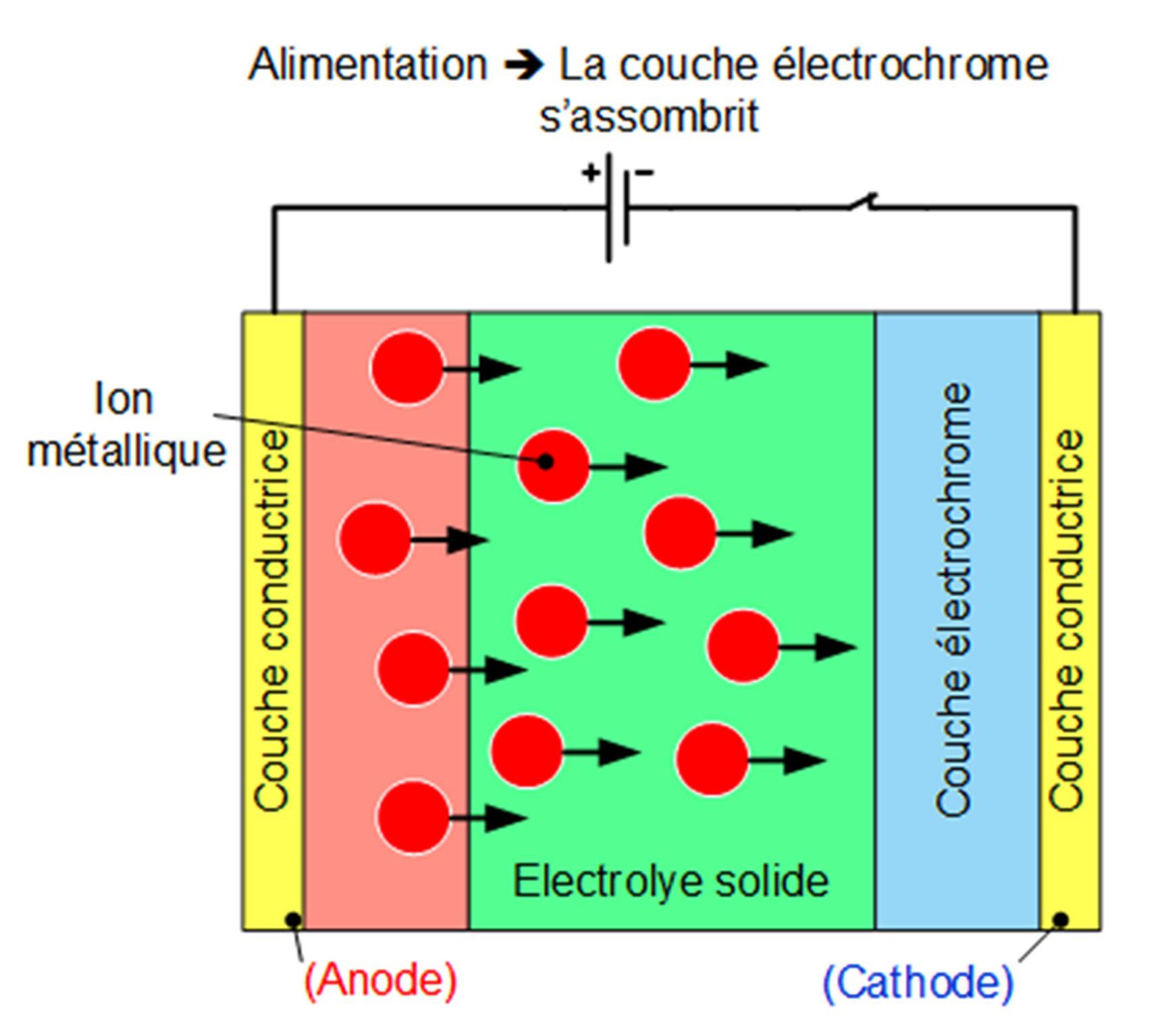 Schéma de principe de la structure électrochrome du vitrage ou verre solaire dynamique