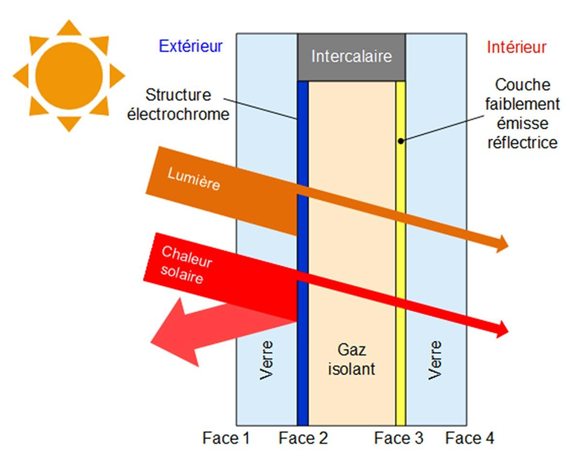 Schéma de principe du vitrage ou verre solaire dynamique